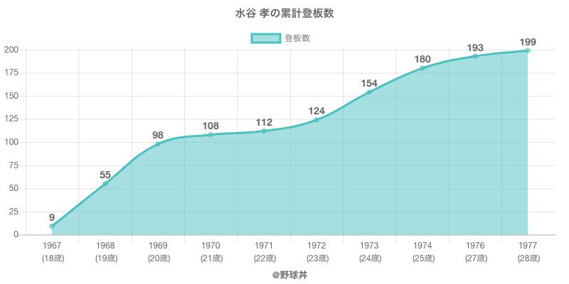 #水谷 孝の累計登板数