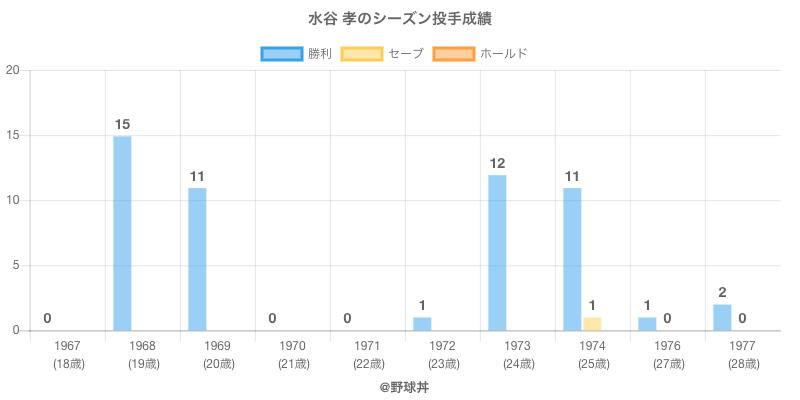 #水谷 孝のシーズン投手成績