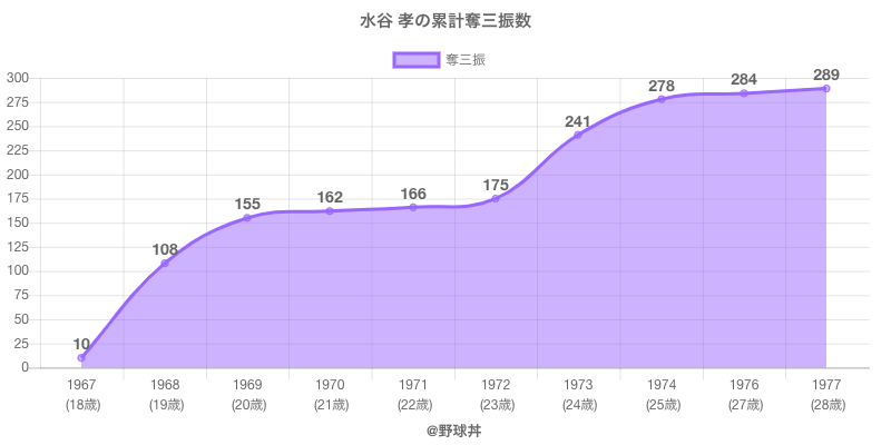 #水谷 孝の累計奪三振数