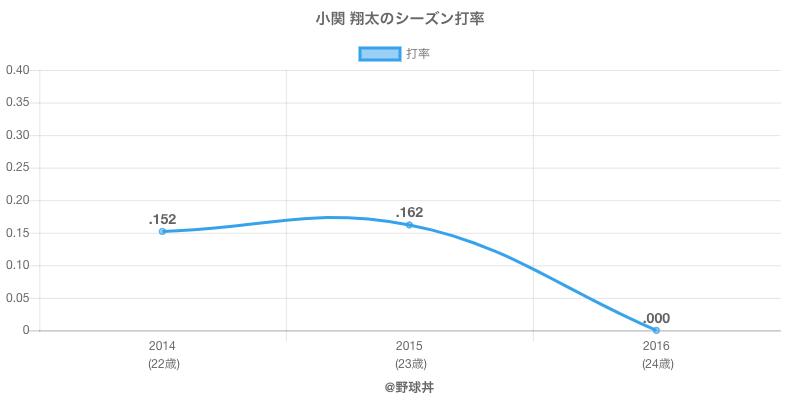 小関 翔太のシーズン打率