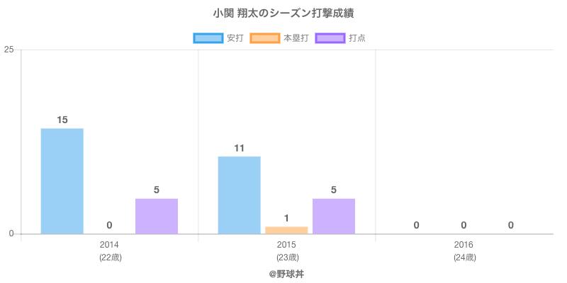 #小関 翔太のシーズン打撃成績