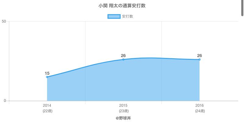 #小関 翔太の通算安打数