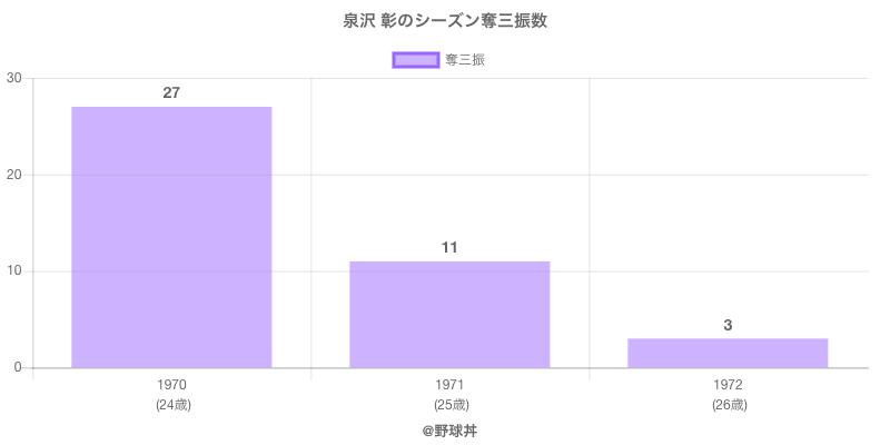 #泉沢 彰のシーズン奪三振数