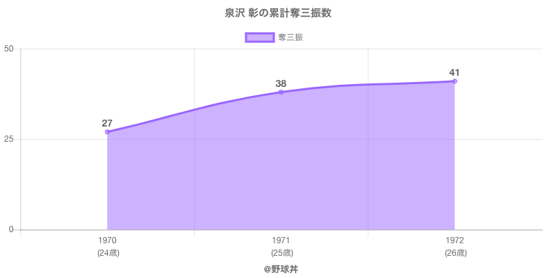 #泉沢 彰の累計奪三振数