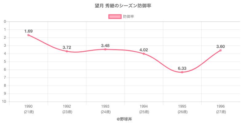 望月 秀継のシーズン防御率
