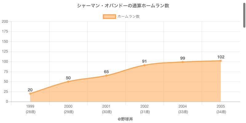 #シャーマン・オバンドーの通算ホームラン数