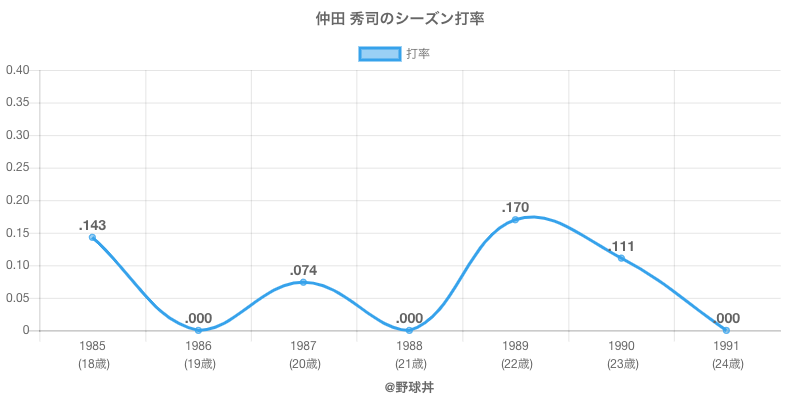 仲田 秀司のシーズン打率