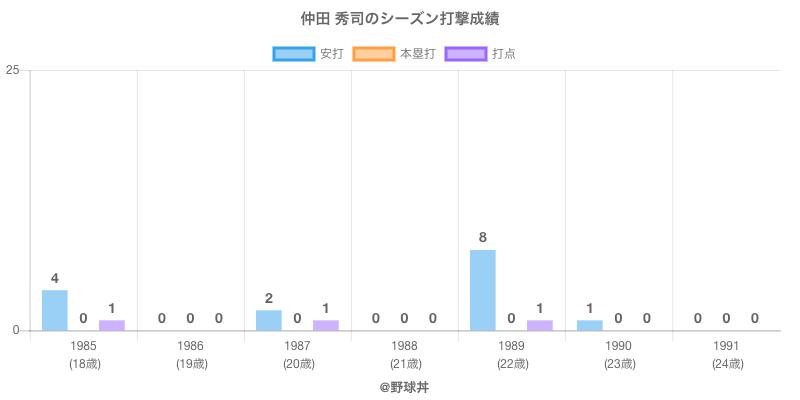 #仲田 秀司のシーズン打撃成績