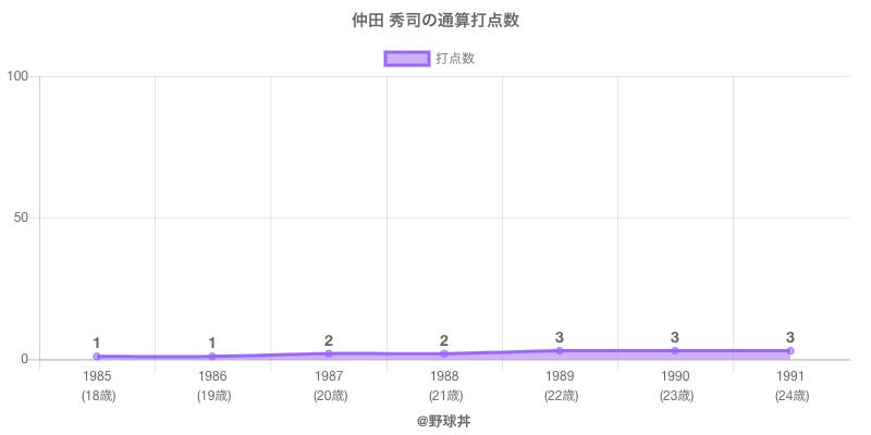 #仲田 秀司の通算打点数
