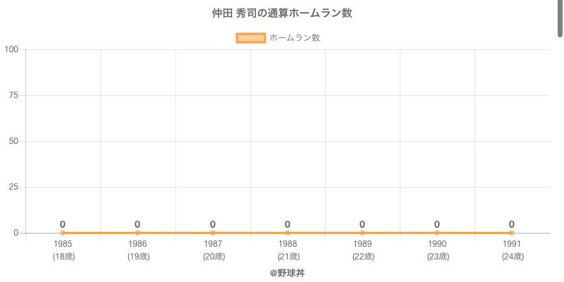 #仲田 秀司の通算ホームラン数