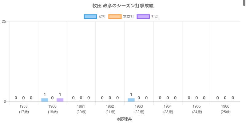 #牧田 政彦のシーズン打撃成績