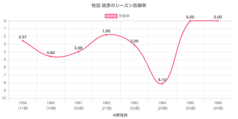 牧田 政彦のシーズン防御率