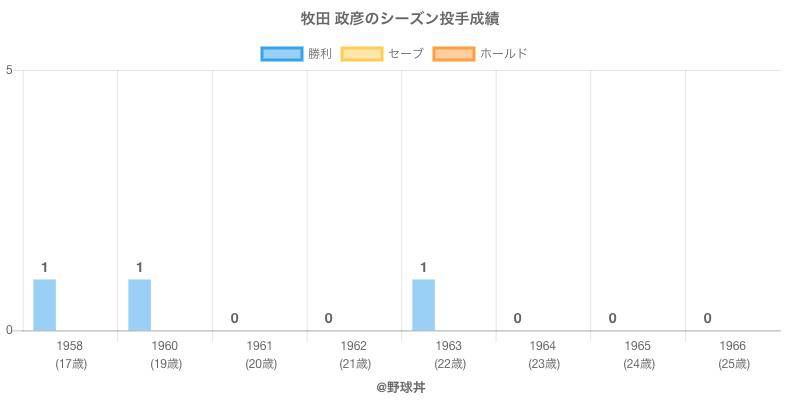 #牧田 政彦のシーズン投手成績
