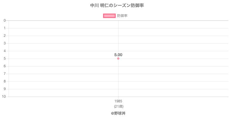 中川 明仁のシーズン防御率