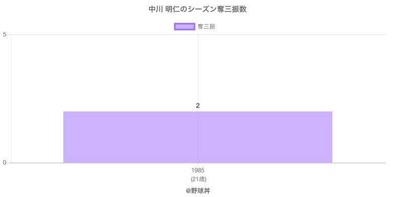 #中川 明仁のシーズン奪三振数