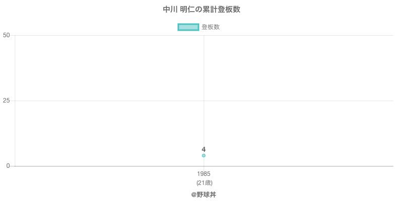 #中川 明仁の累計登板数