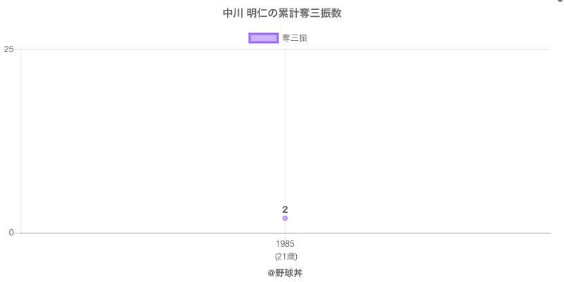 #中川 明仁の累計奪三振数