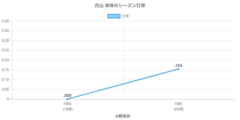 月山 栄珠のシーズン打率