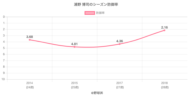 浦野 博司のシーズン防御率