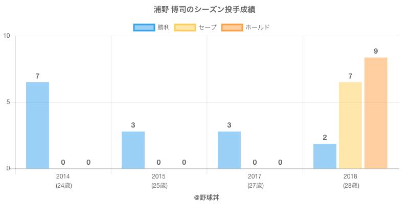 #浦野 博司のシーズン投手成績