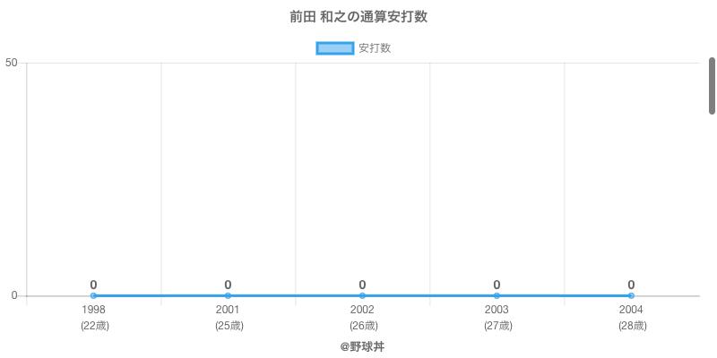 #前田 和之の通算安打数