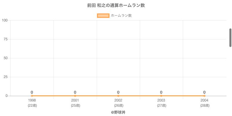 #前田 和之の通算ホームラン数