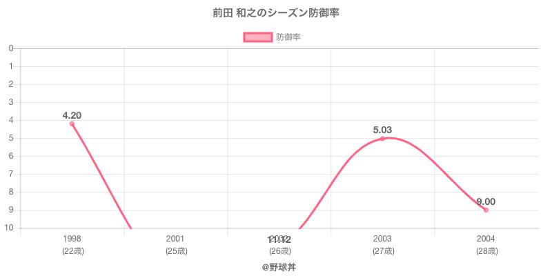 前田 和之のシーズン防御率