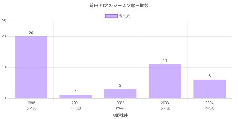 #前田 和之のシーズン奪三振数