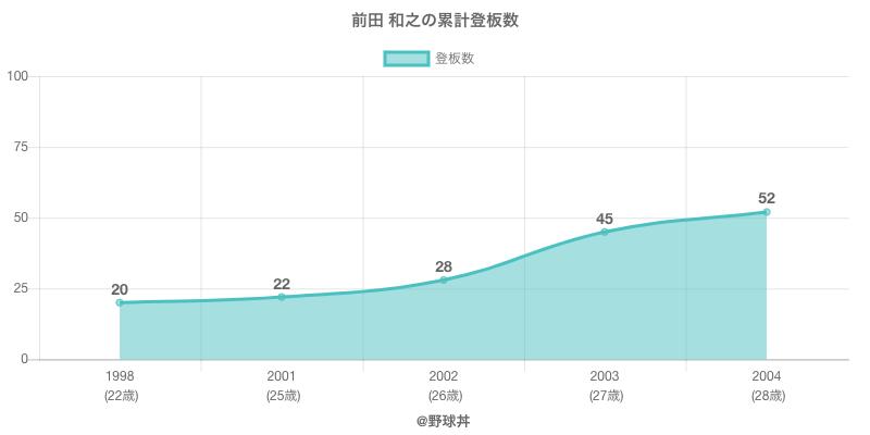 #前田 和之の累計登板数