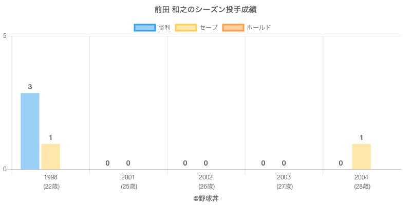 #前田 和之のシーズン投手成績