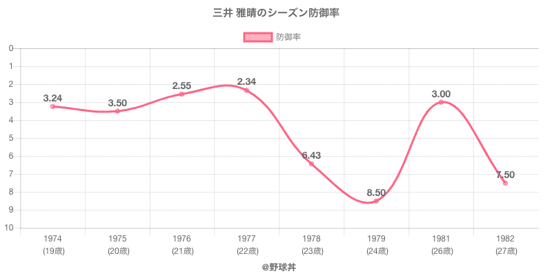 三井 雅晴のシーズン防御率