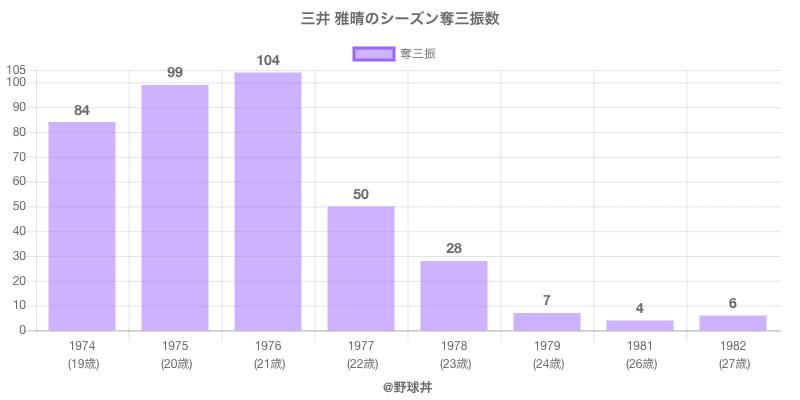 #三井 雅晴のシーズン奪三振数