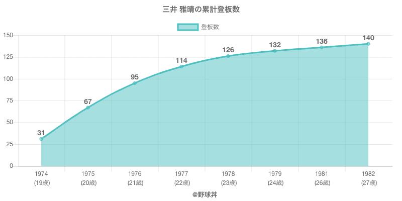 #三井 雅晴の累計登板数