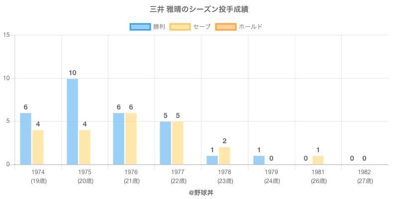 #三井 雅晴のシーズン投手成績