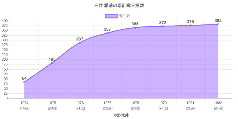 #三井 雅晴の累計奪三振数