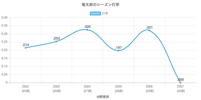 竜太郎のシーズン打率