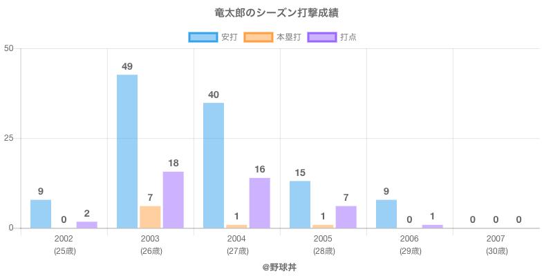 #竜太郎のシーズン打撃成績