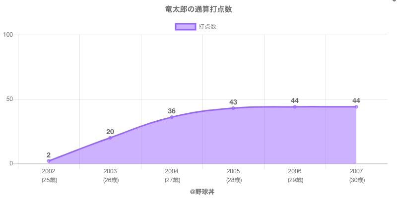#竜太郎の通算打点数