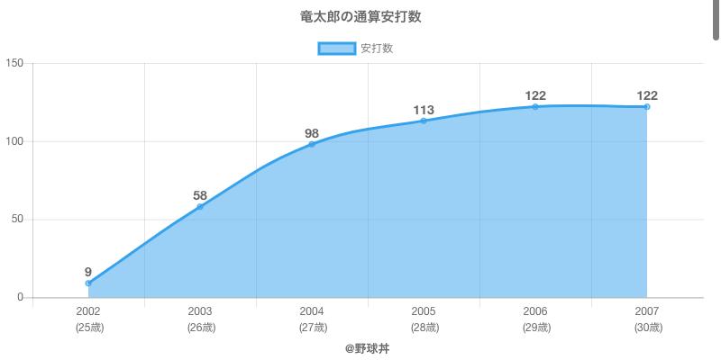 #竜太郎の通算安打数