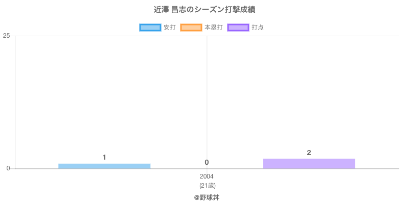 #近澤 昌志のシーズン打撃成績