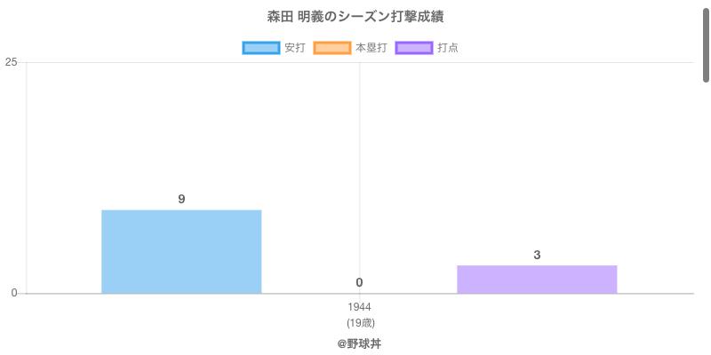 #森田 明義のシーズン打撃成績