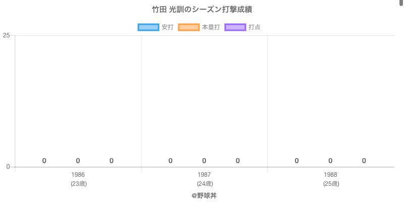 #竹田 光訓のシーズン打撃成績