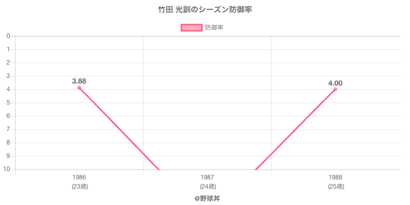 竹田 光訓のシーズン防御率