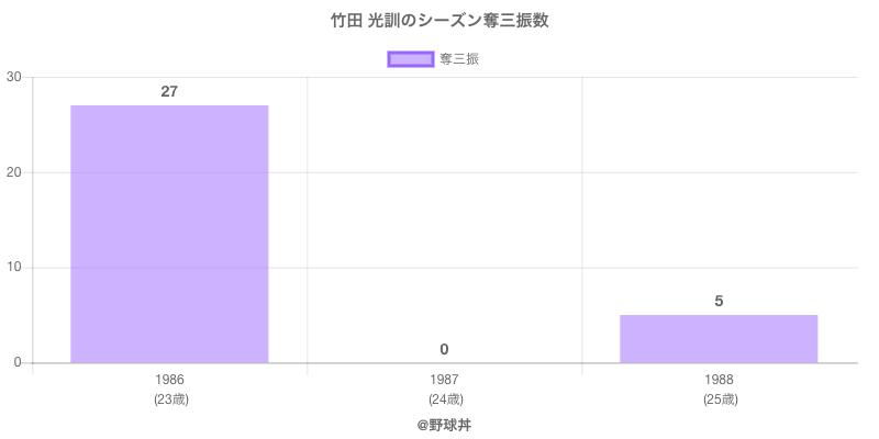 #竹田 光訓のシーズン奪三振数
