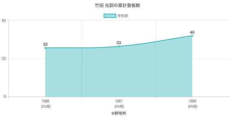 #竹田 光訓の累計登板数