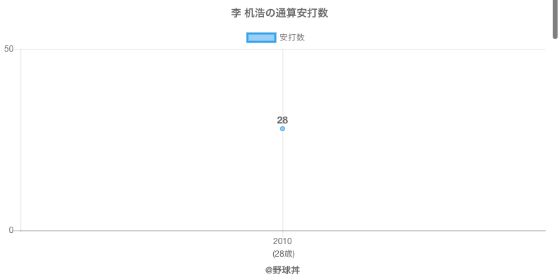 #李 机浩の通算安打数