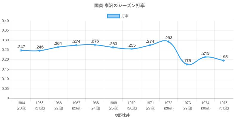 国貞 泰汎のシーズン打率