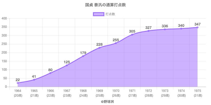 #国貞 泰汎の通算打点数