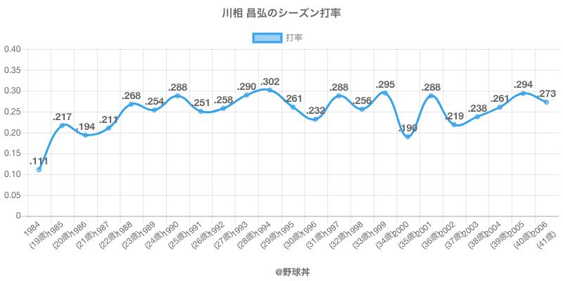 川相 昌弘のシーズン打率