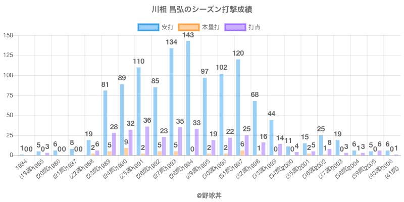 #川相 昌弘のシーズン打撃成績